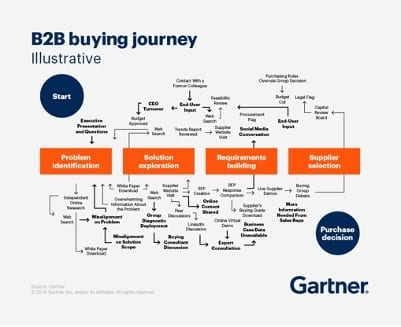 Gartner - Buying Process