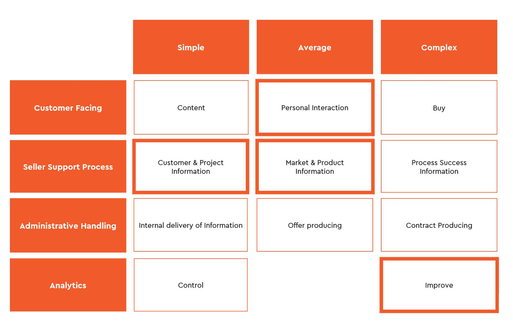 Stryfes Digitalisation Framework - Case 1