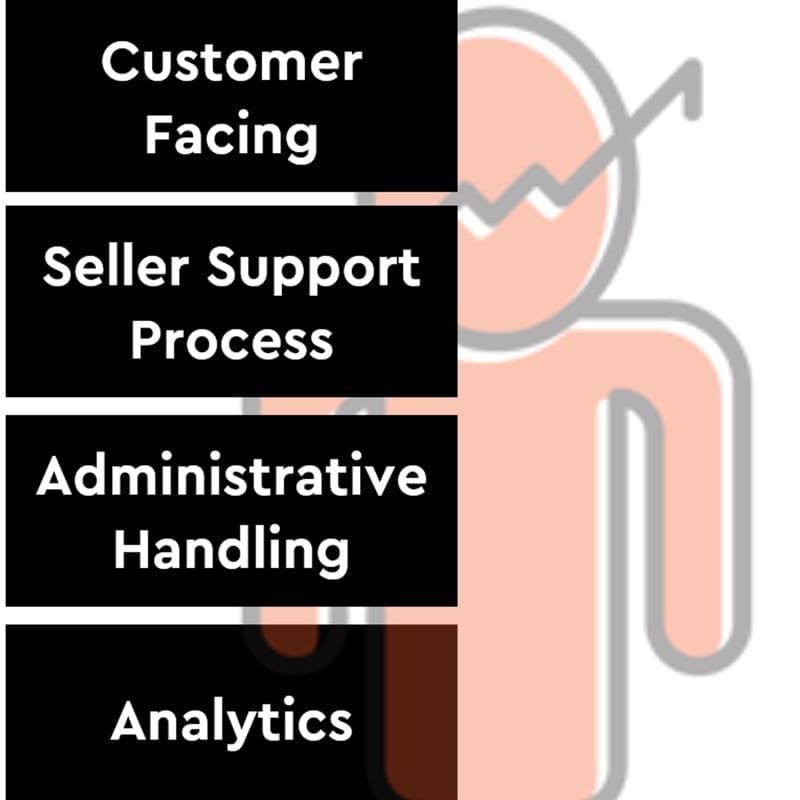 Stryfes - Sales Digitalisation Framework